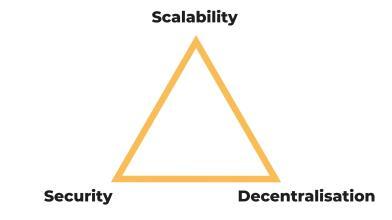 Bitcoin e trilemma della blockchain: cosa è e possibile soluzione