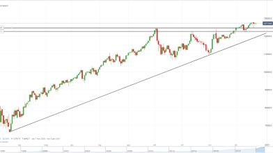 NASDAQ-100: consolidamento favorisce strategie breakout