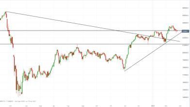 FTSE Mib: pattern reversal favorisce ancora i long