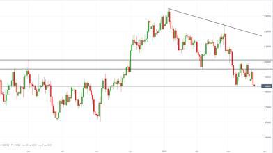 Forex: EUR/USD sotto 1,19 dopo Powell-Yellen, come operare?