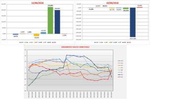C.O.T. REPORT  aggiornamento dati Commodity e Forex