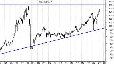 La Borsa russa torna a graffiare, ecco come investirci