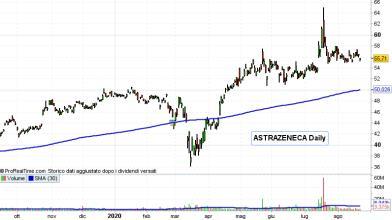 Wall Street: azioni Astrazeneca volano grazie a spinta di Trump