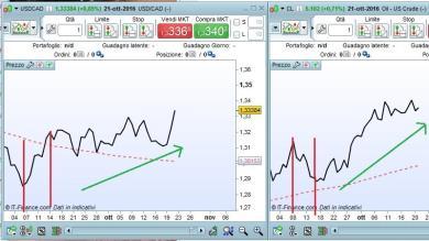 USD/CAD: meglio cambiare history del Forecaster?