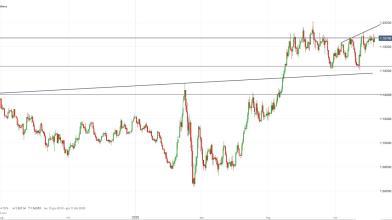 Analisi Forex: EUR/USD, i livelli da guardare nel breve periodo