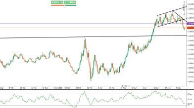 EUR/USD: rimbalzo in vista con ripresa colloqui al Congresso USA