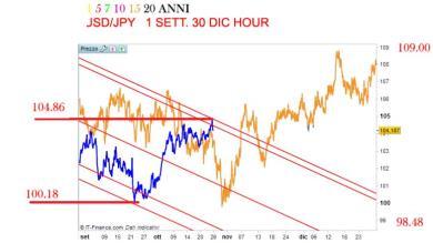 Aggiornamento USD/JPY