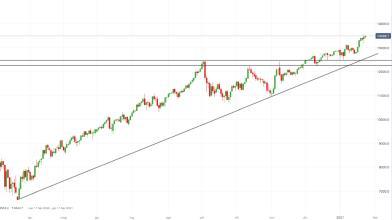 NASDAQ 100: indice tech USA verso nuovi top, ecco le strategie