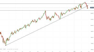 NASDAQ 100 da long dopo flash crash dei Treasury USA