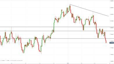 Forex: dollaro USA sui top da 4 mesi, come operare su EUR/USD?