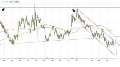 EUR/PLN: possibile discesa