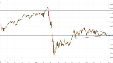 FTSE MIB: giudizio S&P migliora ma i prezzi mostrano difficoltà