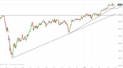DAX: compratori puntano ai 15.500 punti alla vigilia della Fed