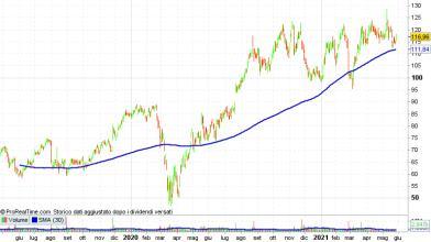 Wall Street: Best Buy conti sorprendono analisti, come operare?