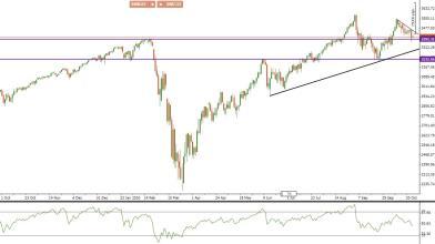 S&P 500: dove potrebbe finire la discesa dell'indice di Borsa?
