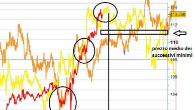 USD/JPY: alla ricerca del timing corretto