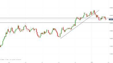 EUR/USD: orsi in vantaggio, come operare?
