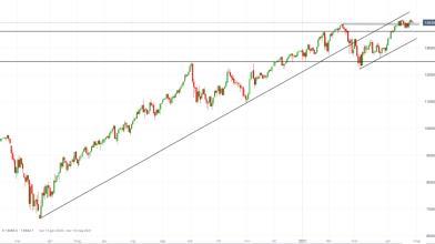 NASDAQ 100: ecco come operare in attesa della riunione Fed