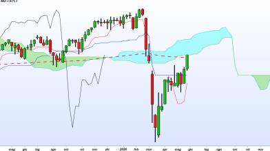 Trading: tre indizi fanno una prova, Dax short di lungo periodo