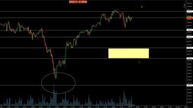 Arriva la FED, cosa aspettarsi da analisi volumetrica S&P 500