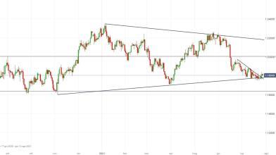 EUR/USD: sale l'attesa per il meeting della Fed, come operare?