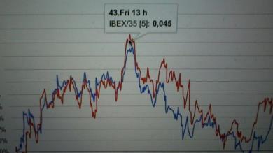 Situazione sull'Ibex 35