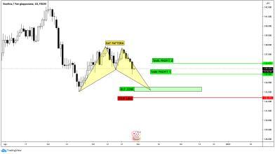 Analisi Forex: Bat Pattern in completamento su GBP/JPY