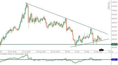 Oro in euro: triangolo ascendente segnala incertezza