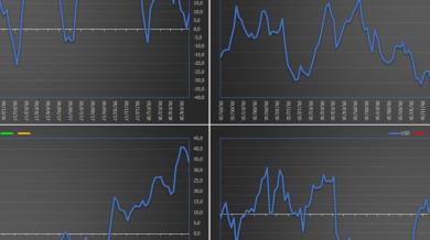 COT Report: le variazioni più rilevanti della settimana