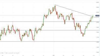 Forex, EUR/USD: ecco target dei compratori dopo riunione Fed