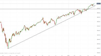 S&P 500 punta su nuovi massimi dopo le parole di Powell