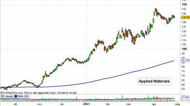 Semiconduttori: ecco due azioni del settore su cui investire