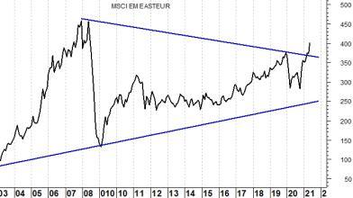 Titoli value: l'ETF per investire nella rotazione settoriale