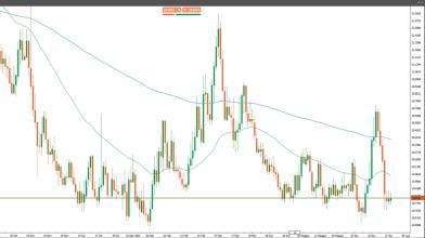 Il Messico alza i tassi di interesse: come operare su USD/MXN?