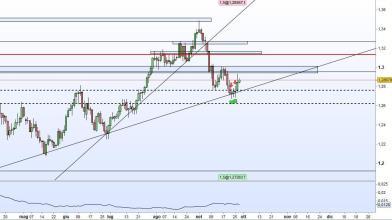 Analisi GBP/USD: le trendline di Luca Discacciati funzionano