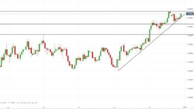 EUR/USD: rimbalzo da livello dinamico suggerisce strategia long