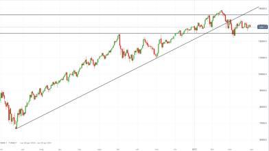 NASDAQ 100: come operare in attesa del nuovo piano Biden