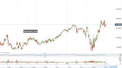 Videogiochi: 3 azioni USA sui massimi di periodo a Wall Street