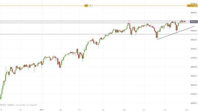 Dow Jones: indice si allontana da top storici, cosa fare?