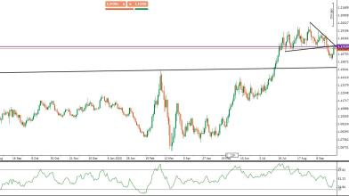 EUR/USD: arrivo su resistenze attirerà nuovi venditori?