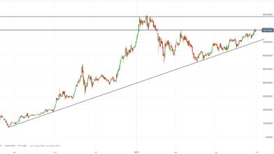 Azioni Tesla: comprare o vendere il titolo a Wall Street?
