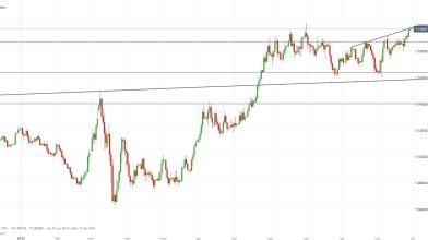 EUR/USD: possibile correzione di breve, ma obiettivo resta 1,20