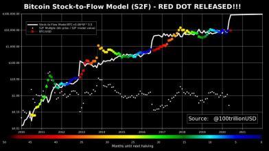 Bitcoin: cosa è e come funziona il modello Stock-to-Flow