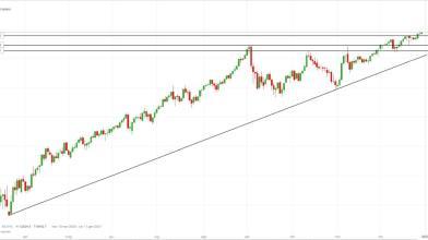 NASDAQ 100: come operare sui top con ottimo rapporto risk-reward