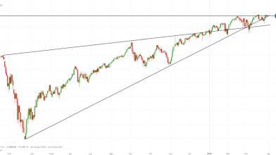 S&P 500: quali target a Wall Street in attesa nuovo piano Biden?