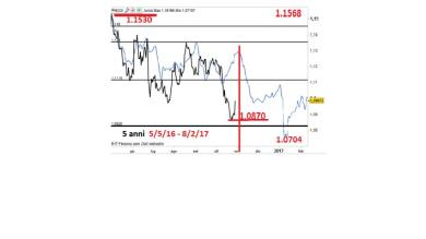 EUR/USD col Forecaster