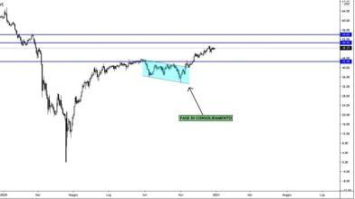 Petrolio: storia di un trend in atto
