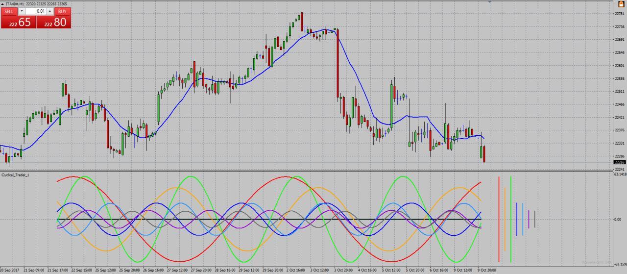 analisi ciclica indicatori