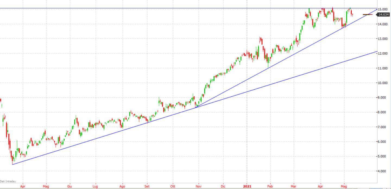 Azioni Stellantis: cosa fare in Borsa secondo l'analisi tecnica?