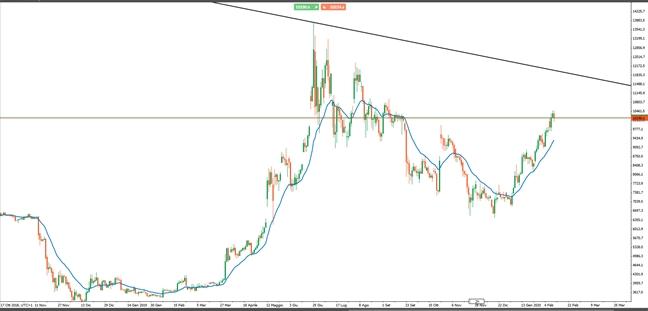 la cina per riprendere bitcoin di trading